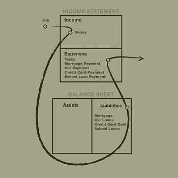 cash flow of poor and middle class