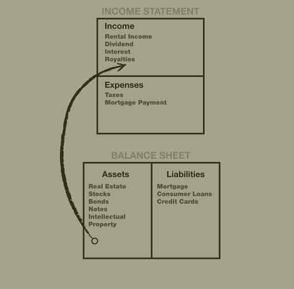 cash flow of rich people