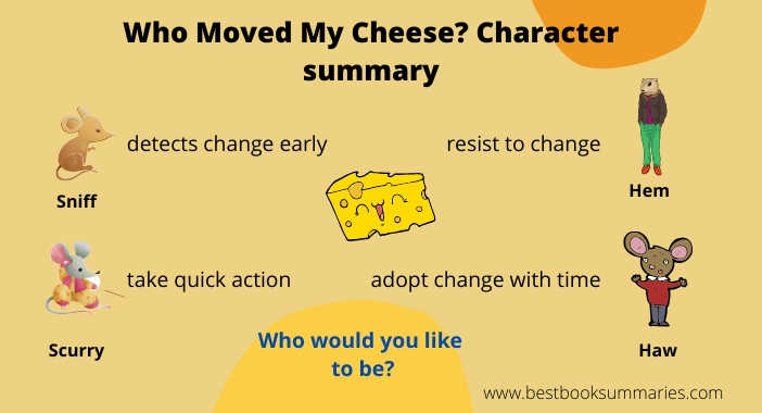who moved my cheese character summary